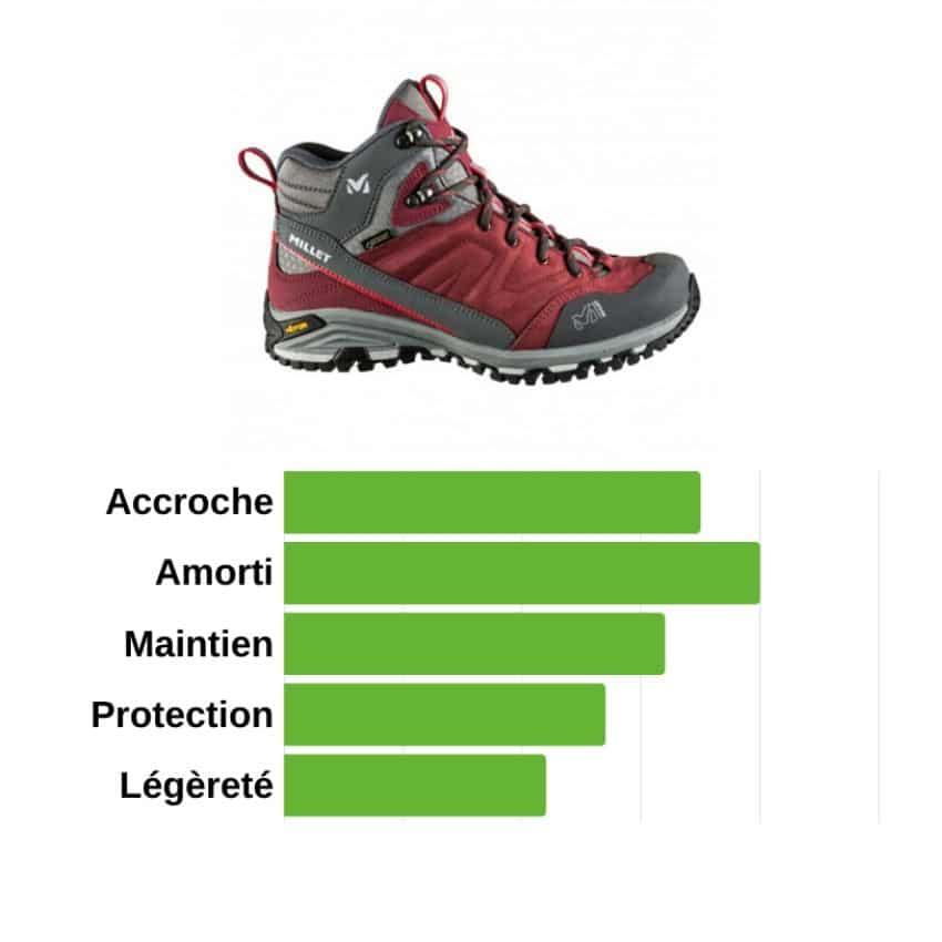 Choisir des chaussures de randonnée en moyenne montagne